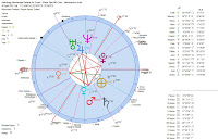 Astrology-Horoscope-Poland-Air-Crash-Plane-Take-Off-Chart-Heliocentric-chart