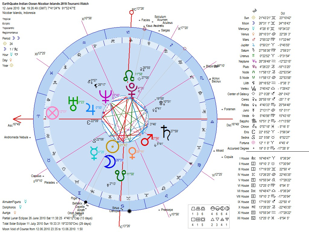 Astrology of the indonesia india 2010 earthquake mag 77 astrology of the 2010 indian ocean andaman nicobar earthquake geocentric astrological chart nvjuhfo Gallery