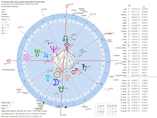 Astrology of the 2010 Indian Ocean Andaman Nicobar Earthquake Geocentric Astrological Chart