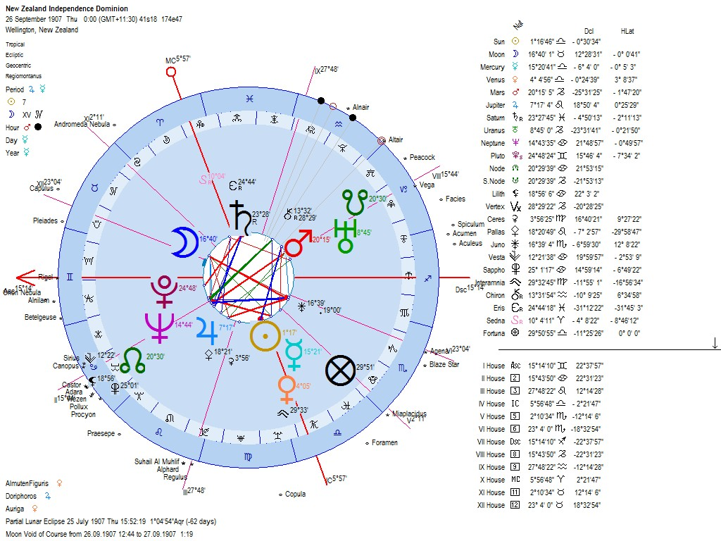 Astrology horoscopes of the new zealand earthquake near geocentric astrology chart for new zealands independence nvjuhfo Images