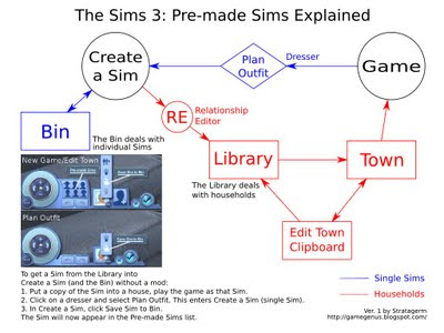 Graph showing how Sims and households can be moved between Towns, the Library, and the Bin