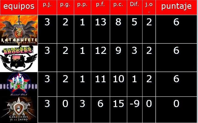 puntuación final ronda clasificatoria