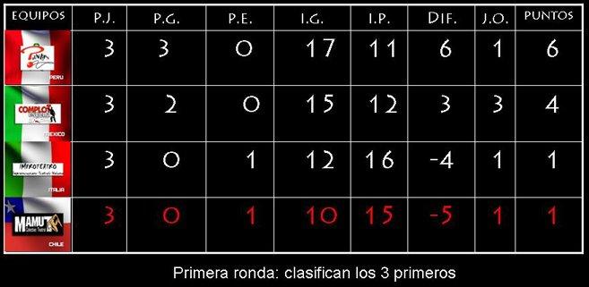 TABLA FINAL ZONA B - PRIMERA RONDA