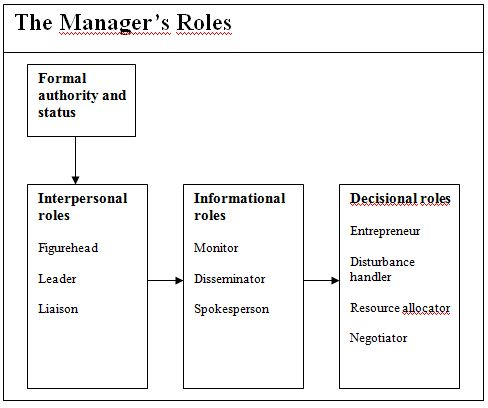 "what 3 areas does mintzberg use to organize his 10 roles Mintzberg model: 10 different roles of a successful manager managers wear a lot of hats understanding these ""hats,"" and reflecting on how you're wearing them, is the best way to grow as a team leader."