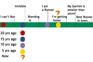 running timeline