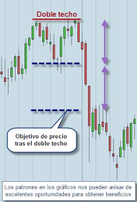 doble techo trading
