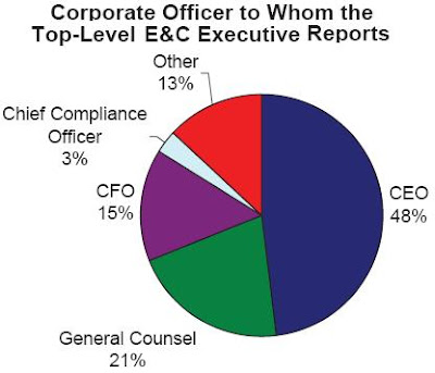 Governance focus global attitudes best practices in ethics compliance risk management - Corporate compliance officer ...