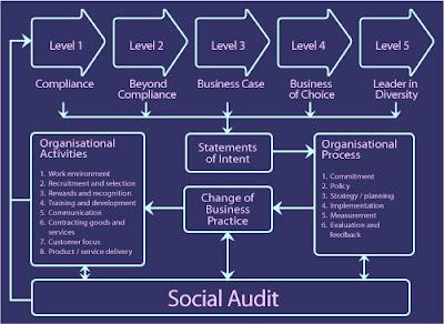 corporate social responsibility in nigerias telecommunication Entrepreneurship development through corporate social responsibility – a study of the nigerian telecommunication industry.
