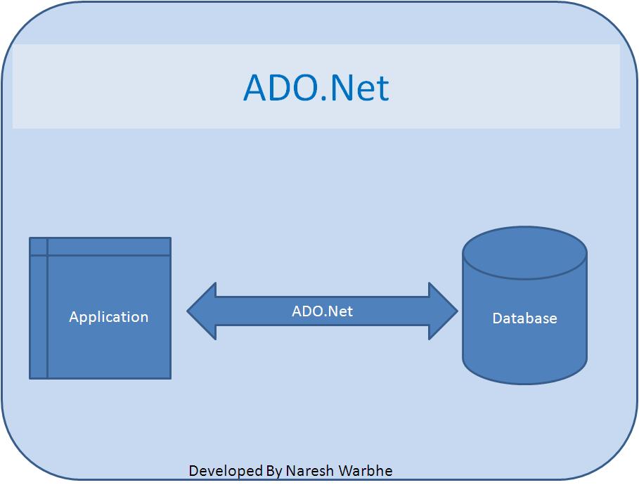 NareshOnline4U: ADO.Net(Continue from ado.net overview)