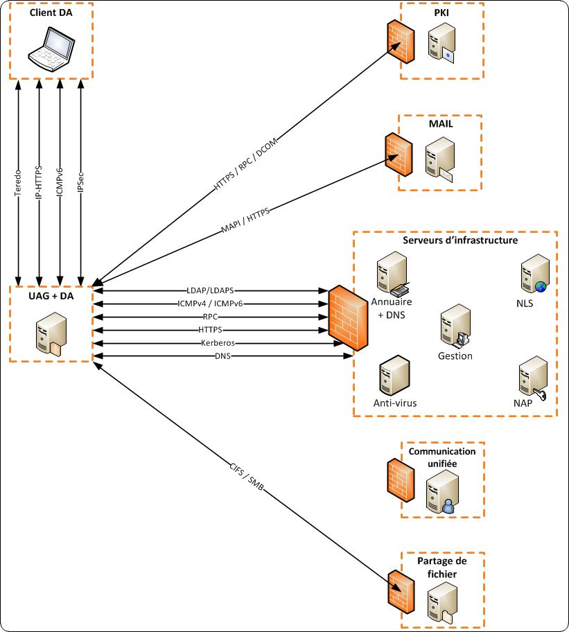 Security Technologies On Microsoft Environnement   Matrice