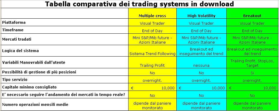 Trading system gratuito