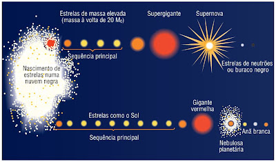 """Fonte: manual """"Química em Contexto - 10º ano"""" - Porto Editora"""