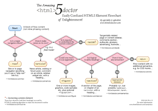 The Amazing HTML5 Doctor Easily Confused HTML Element Flowchart of Enlightenment