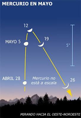 Mercurio en mayo
