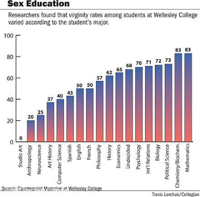 rate College virginity