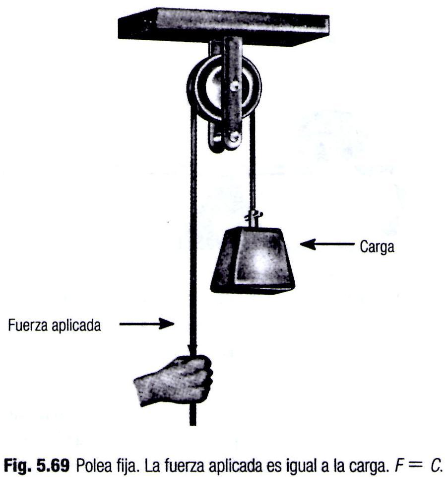 Maquinas simples maquinas simples for Polea para subir muebles