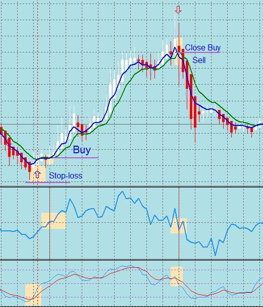 Economics of forex trading