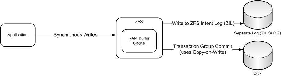 Living on the cloud understanding nfs and zfs interactions for Mirror 0 zfs