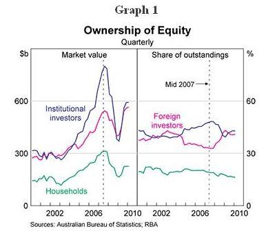 external image RBA+graphs+-+Ownership+of+equity+-+sept+qtr.jpg