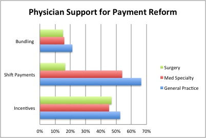 physician payment reform essay In its middle six recommendations (#4–9), the national commission on physician  payment reform recognized that while it is imperative that we.