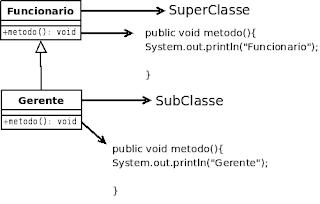Exemplos Java,Linguagem Java, Programação, Java