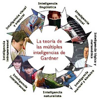 Test para medir las Inteligencias múltiples y los estilos de aprendizaje