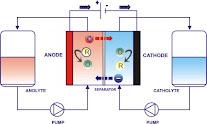 Reactor electroquímico 1.