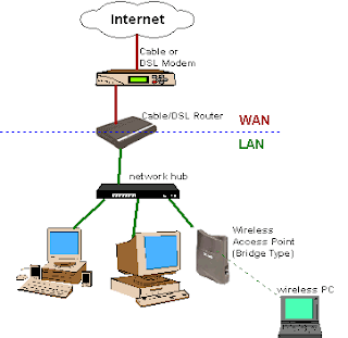 http://techneeducation.blogspot.com ,ccna