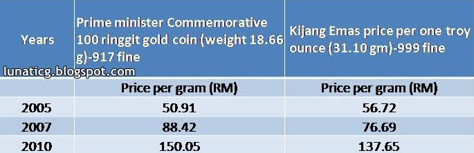 Bullion vs coin