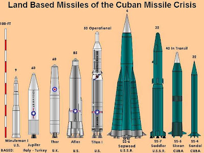 an analysis of the cuban missile crisis in the history of cuba and united states Cuban missile crisis:  within a few minutes if launched from cuba the united states learned in july 1962 that the soviet  history - the cuban missile crisis.