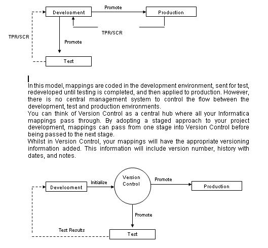 informatica powercenter certification dumps pdf