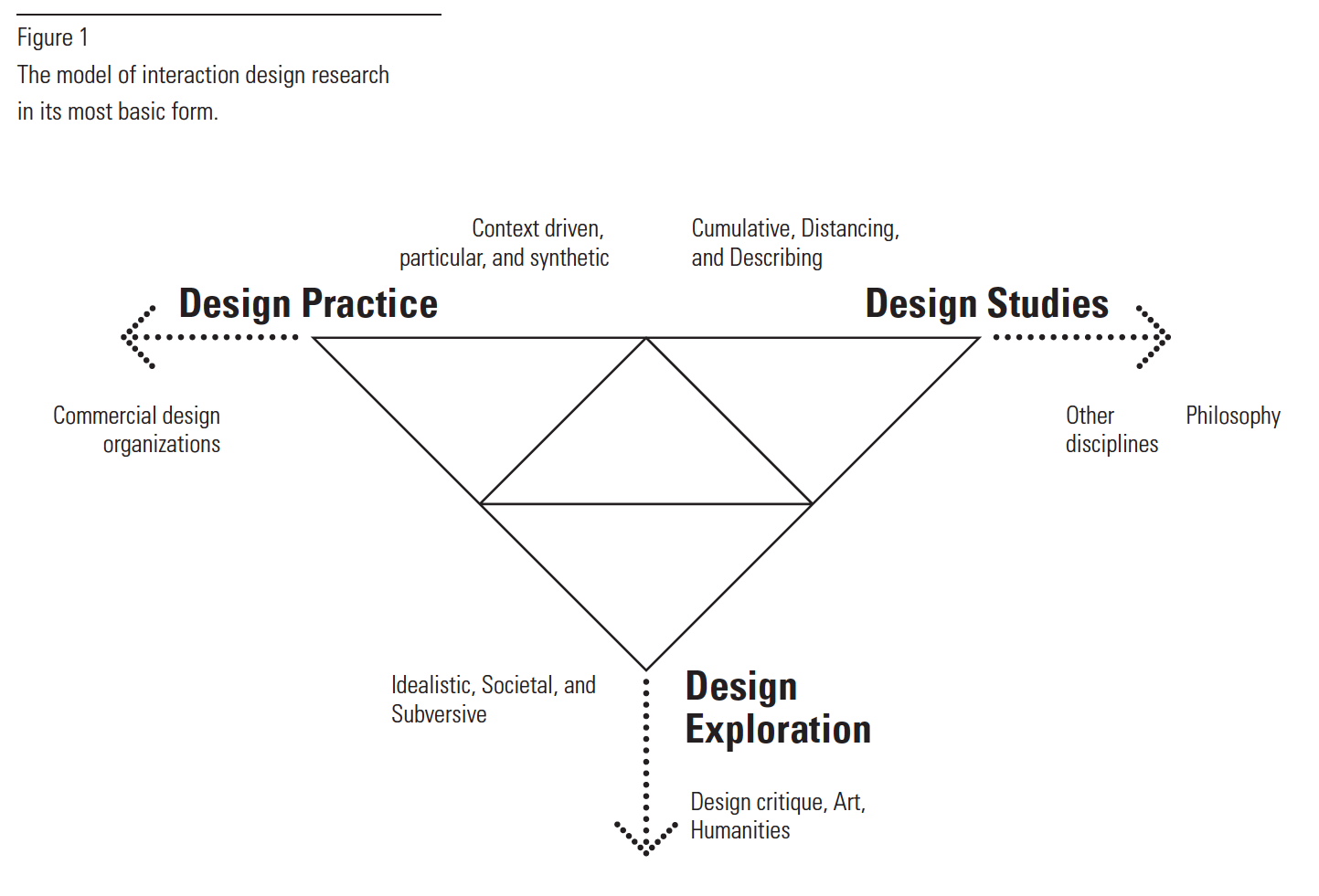 interaction design research papers