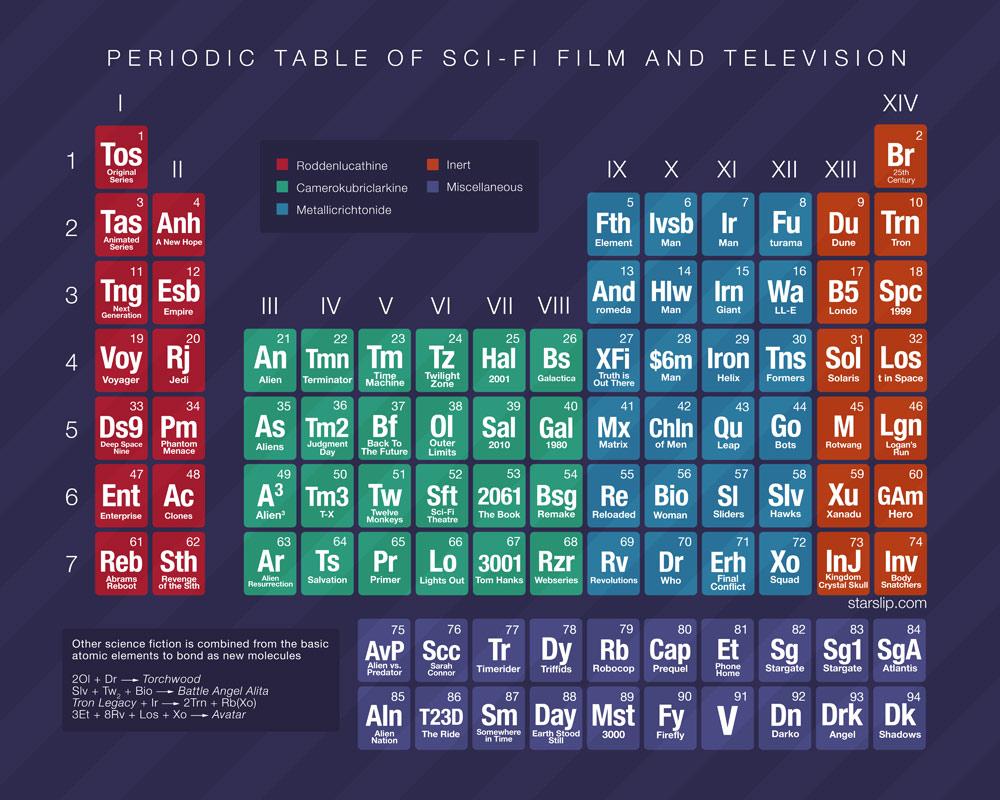 El condensador de fluzo tabla peridica muy fluzeante ah va una tabla peridica donde los elementos qumicos son sustituidos por series y cine de ciencia ficcin y donde hay multitud de referencias frikis urtaz Images