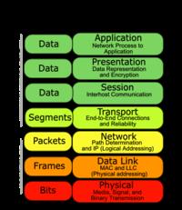 OSI Jaringan Komputer