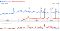 Google Trends India Shahrukh Khan Vs Amitabh Bachchan