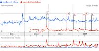 Google Trends India Shahrukh Khan Vs Amitabh Bachchan