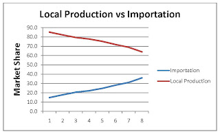 local products vs imported products essay