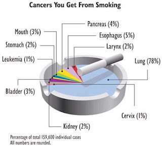 cancers you get from smoking