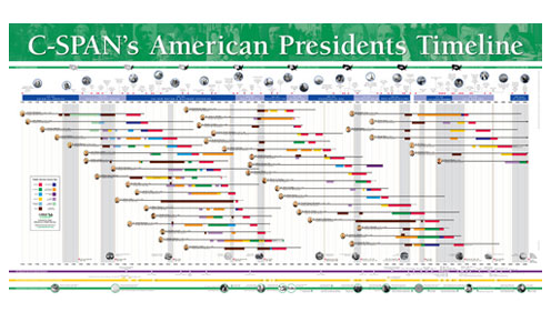 timelines of history. I love timelines, they really