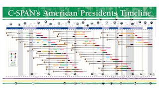 presidents timeline