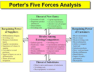 porters five forces model applied in insurance industry 1 application of modified porters' five forces model in assessing attractiveness of insurance industry in kenya shariff nhaaman oabuor a research project submitted in partial.