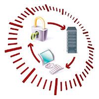 Copias de Seguridad Remotas | Software de Gestión Empresarial GotelGest.Net