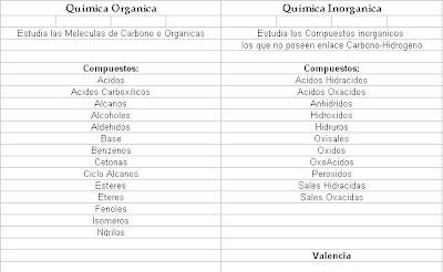 diferencia compuesto organico e inorganico: