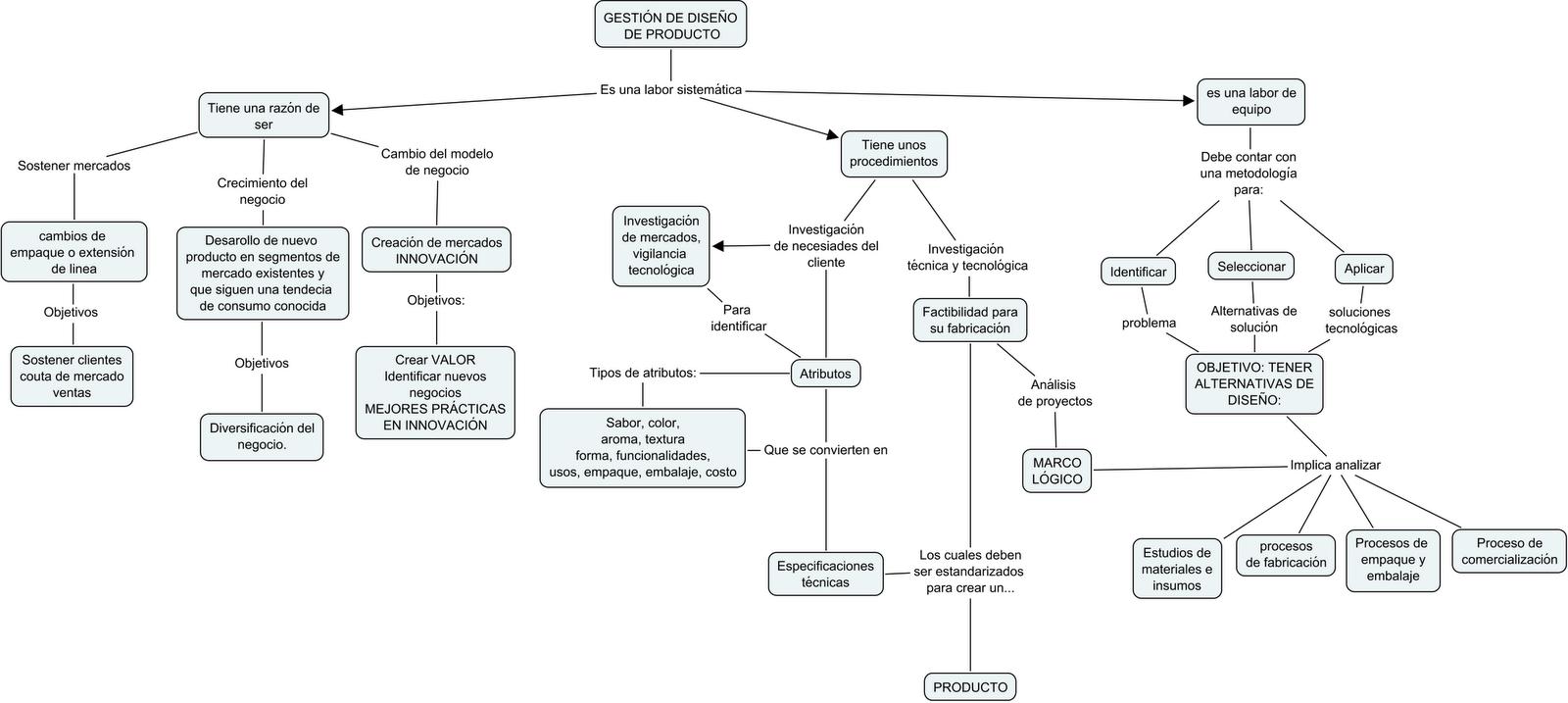 Requisitos previos para una adecuada gestión de diseño de nuevos