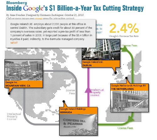 Double Irish: Kaum Steuern Für Technologieunternehmen In Irland