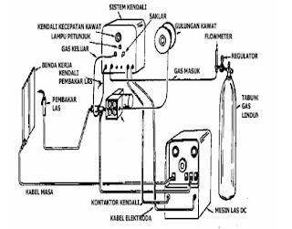 secarik ilmu  menjelaskan mesin las gas metal berikut cara