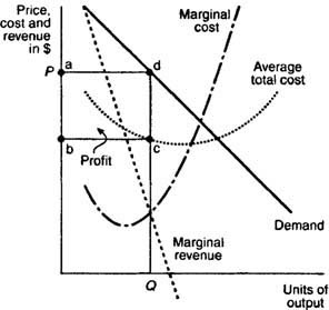 how is price determined in oligopolies market structure in terms of maximizing profits Assignment due date sunday: maximizing profits in market structures paper consider competitive markets, monopolies, and oligopolies what role does each of th.