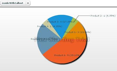 flex pie chart