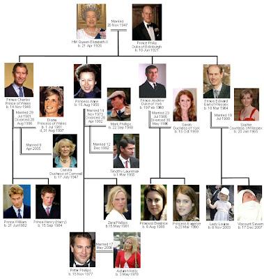 queen elizabeth 1st family. queen elizabeth ii family.