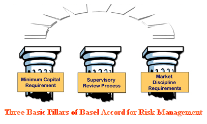the basel accord and basel ii norms Basel iii is an extension of the existing basel ii framework, and introduces new capital and liquidity standards to strengthen the regulation, supervision, and risk management of the whole of the banking and finance sector.